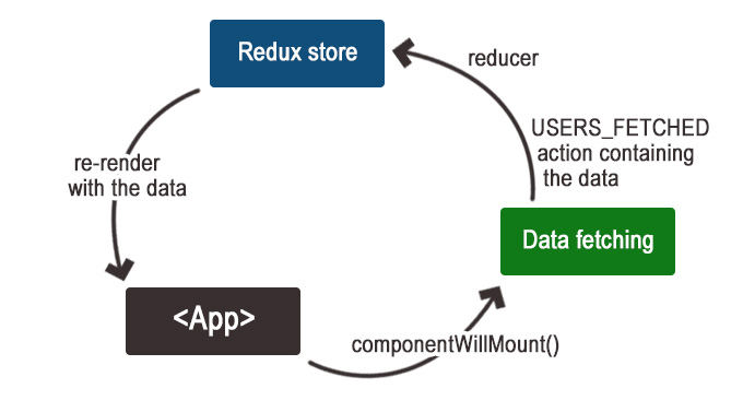 main redux flow